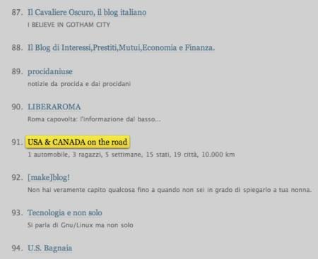 Classifica di ieri dei blog italiani più letti su WordPress.com